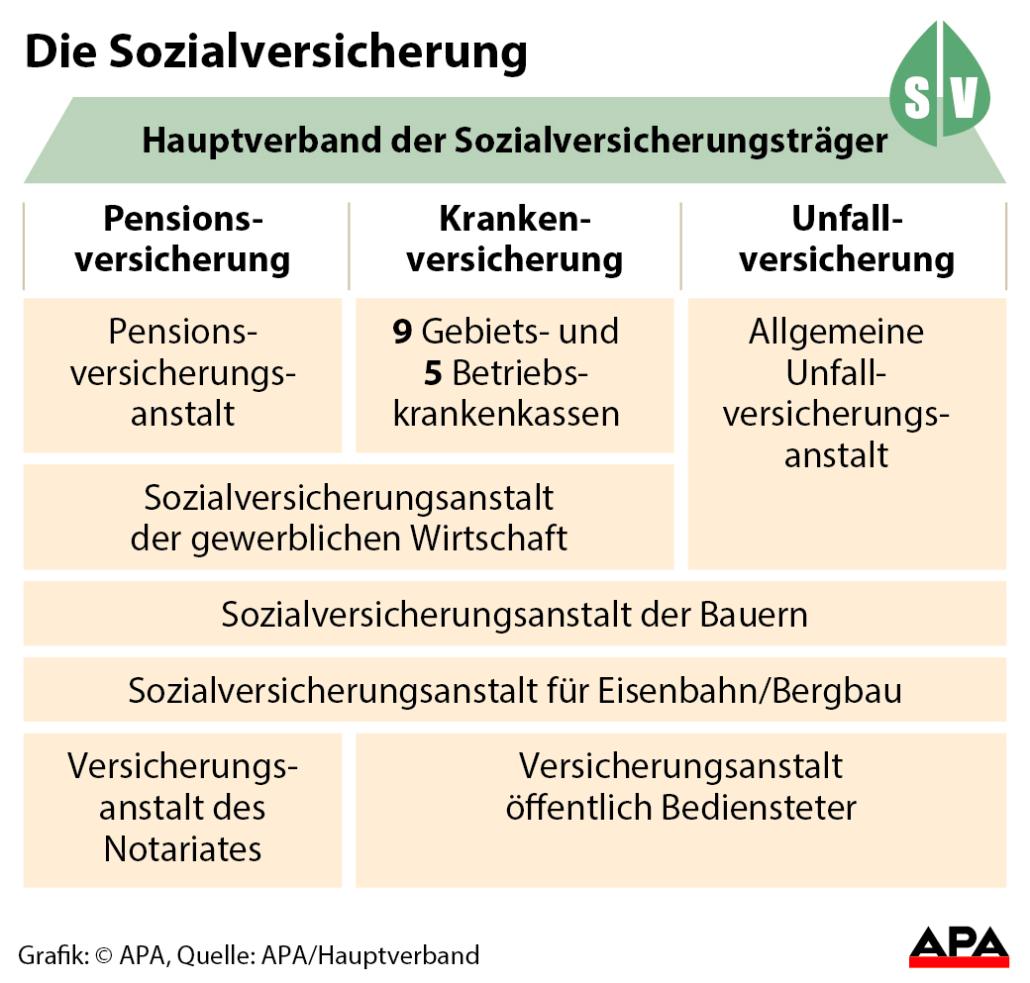 gliederung-der-sozialversicherung